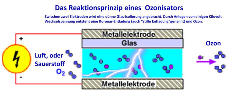 Ein Ozonisator arbeitet auf der Grundlage der Reaktionsfähigkeit von Sauerstoff mit elektrischer Ladung.